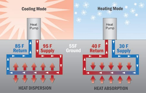 What Is A Ground Source Heat Pump Tlj Engineering