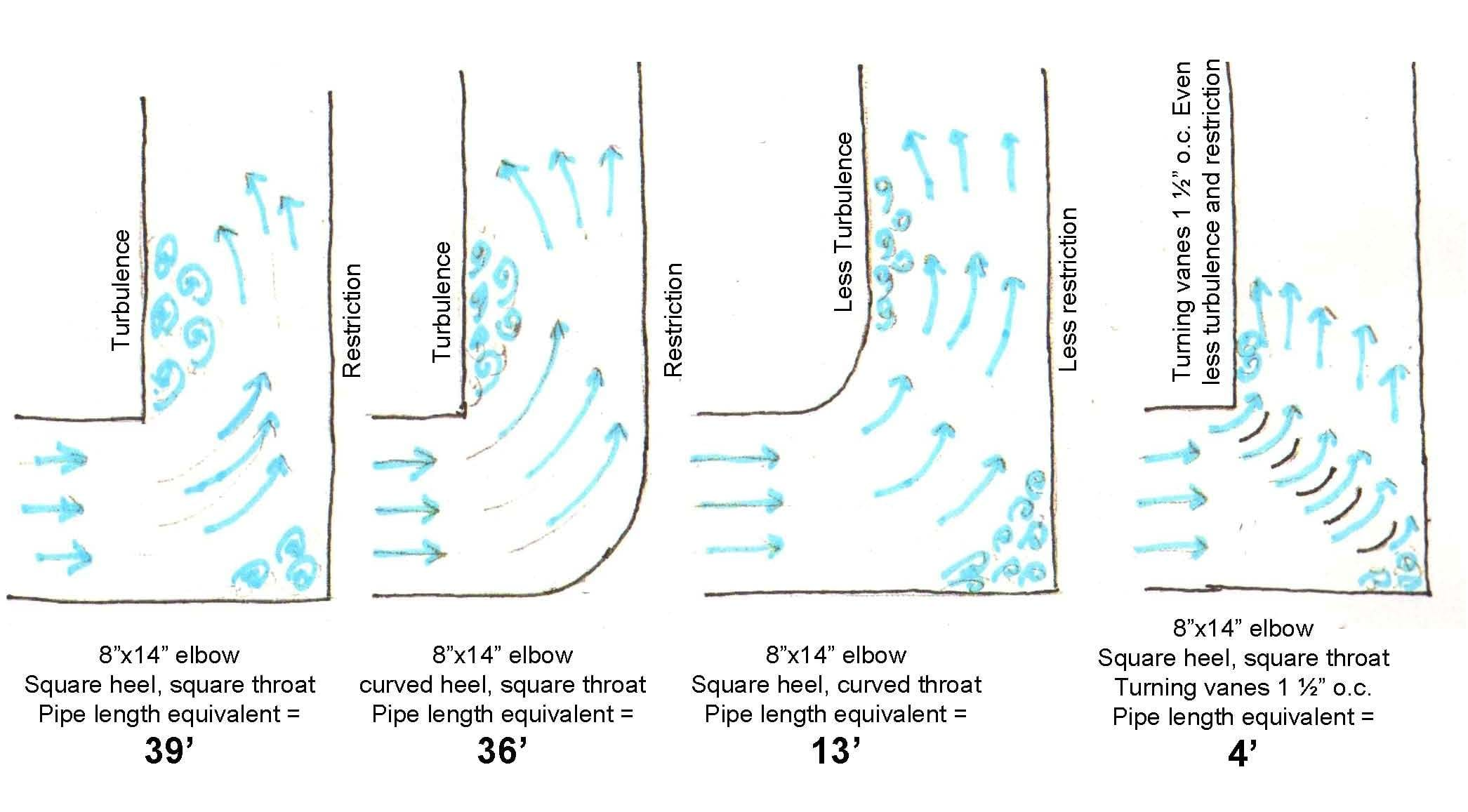 Static Pressure In Hvac Systems Tlj Engineering Consultants Ltd Duct Drawing Turning Vane 1